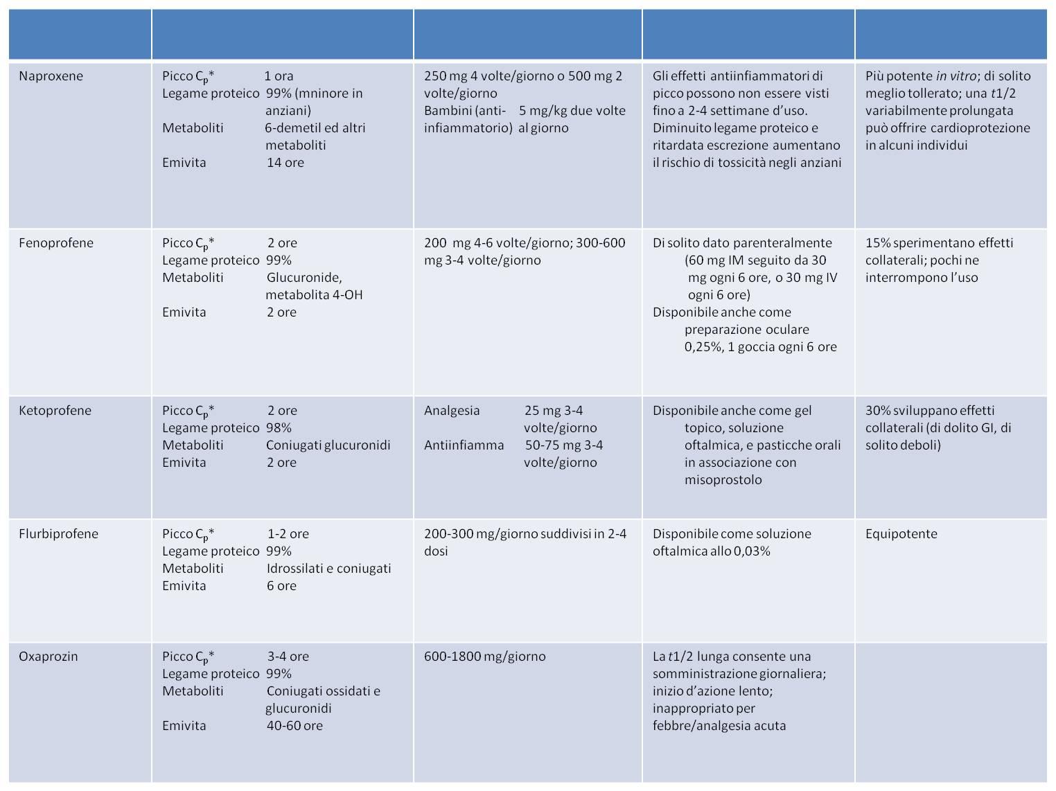 antinfiammatori non steroidei nomi commerciali