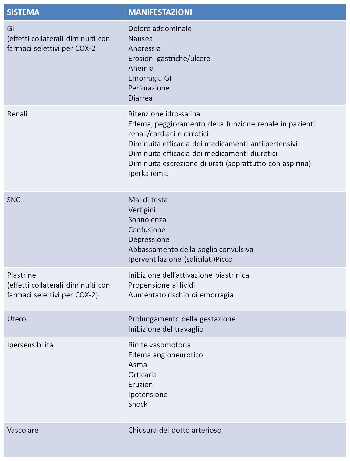 fans farmaci antinfiammatori steroidei