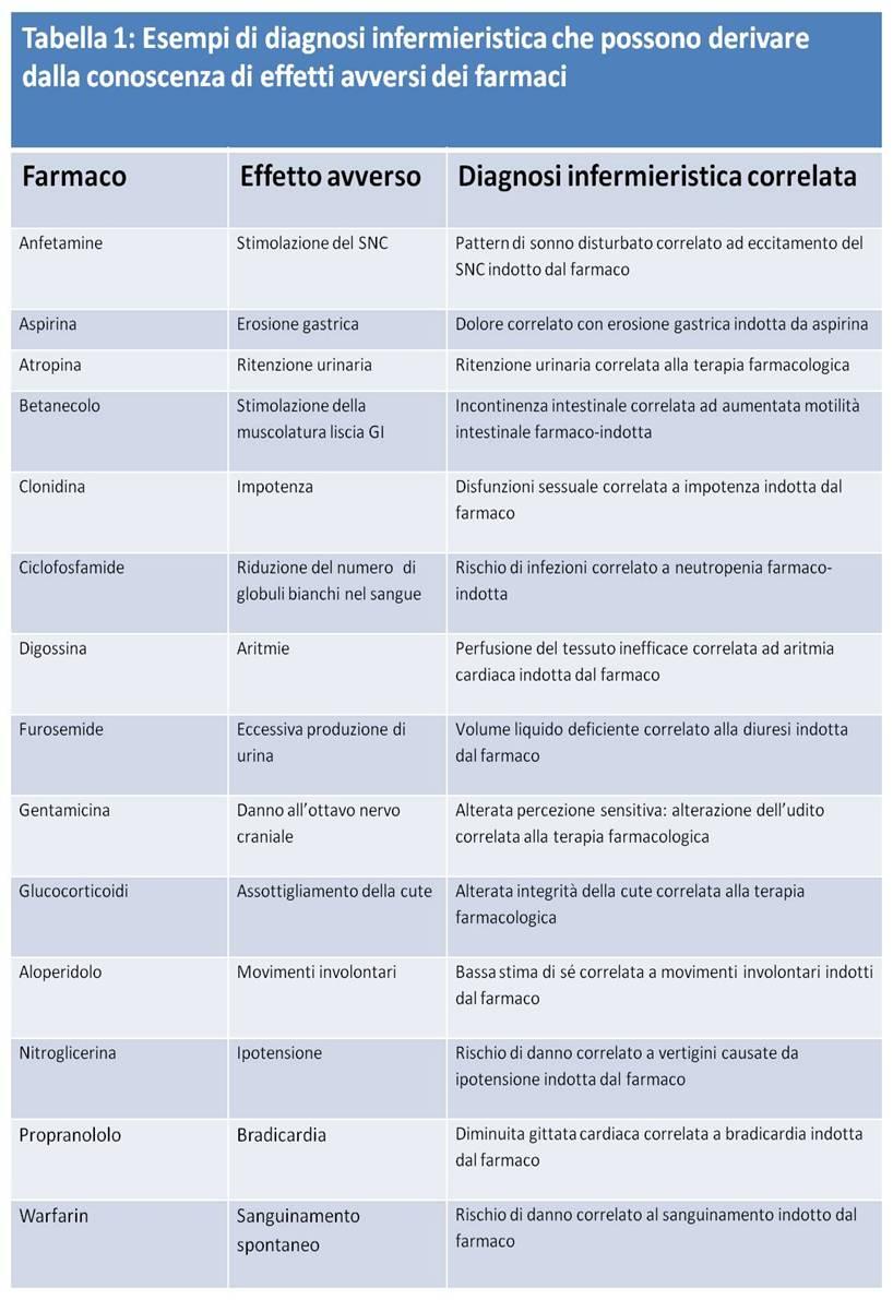 Introduzione alla farmacologia infermieristica domenico for Simulazione test laurea magistrale infermieristica