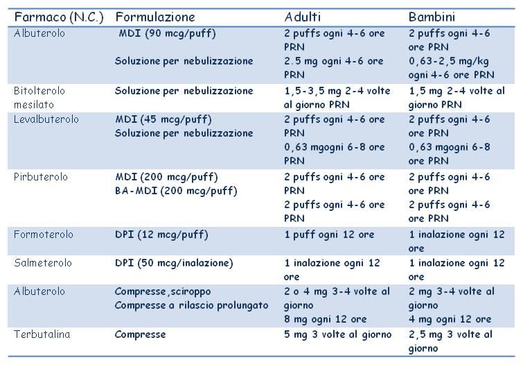 corticosteroidi lipocortina