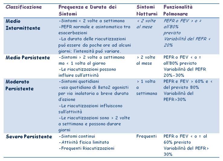 corticosteroidi nell'asma