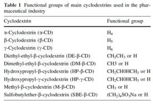 diclofenac-ciclodestrina tab1